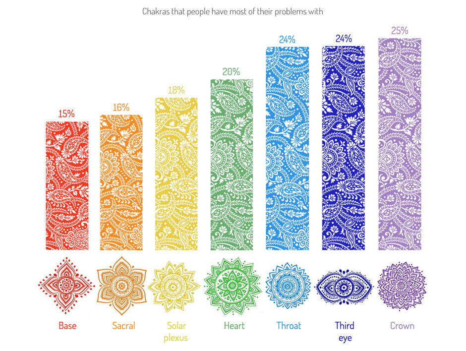 Chakras that need healing